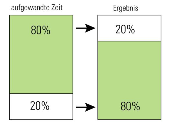 Pareto-Prinzip (I262-1)