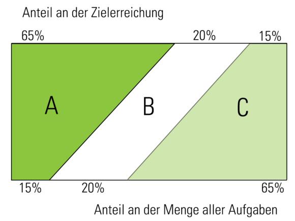 ABC-Analyse (I260-1)